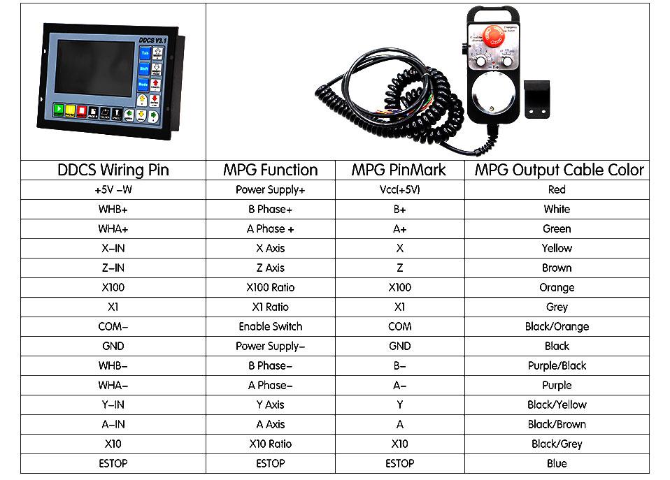 ddcsv3.1 standard mpg wiring
